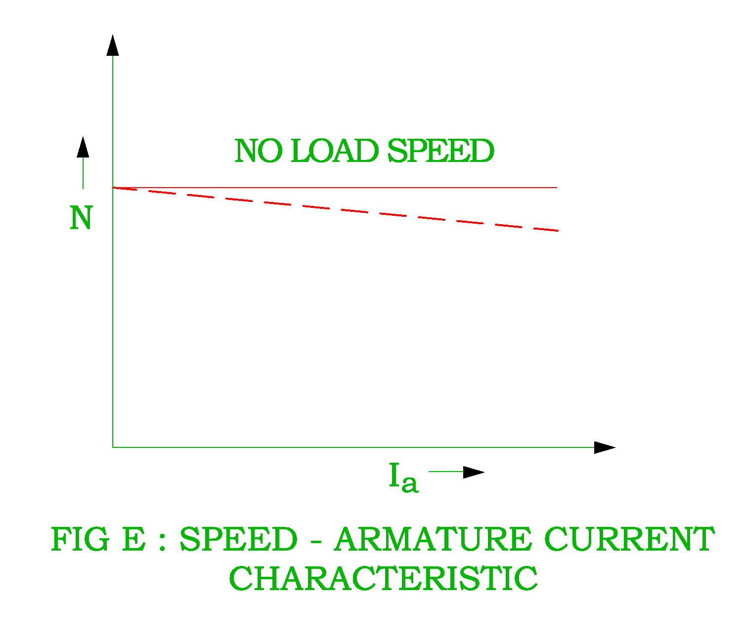 hight resolution of speed armature current characteristic of dc shunt motor