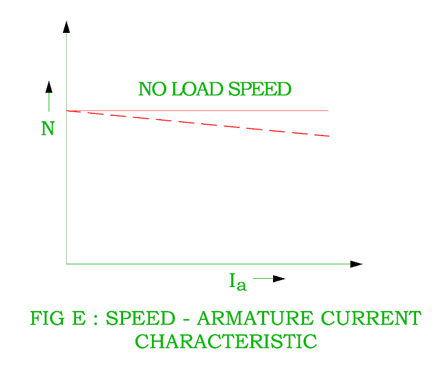 speed-armature-current-characteristic-of-dc-shunt-motor.png