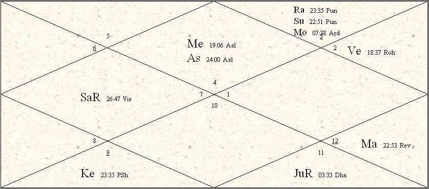 Sample Reading Vedic Astrology Chart