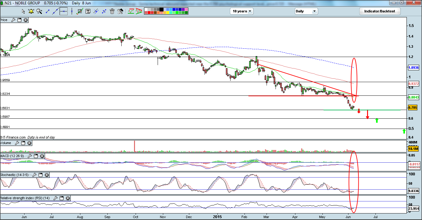 Noble Group - Cfd sell call triggered yesterday, breakdown