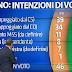 Sondaggi Ipr e Tecnè: a Milano Sala in Vantaggio, M5S crolla all'11%