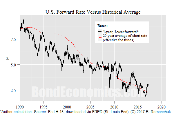 Chart: U.S. Forward Rate Versus Historical Average Short Rate