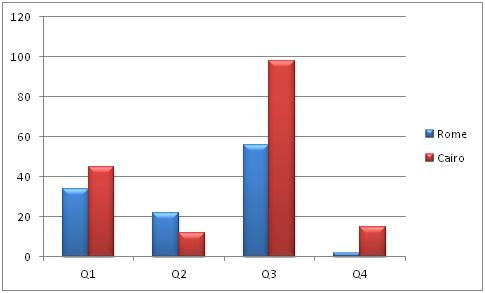 Sample output creating clustered bar charts in java also chart example code program thinktibits rh thinktibitsspot