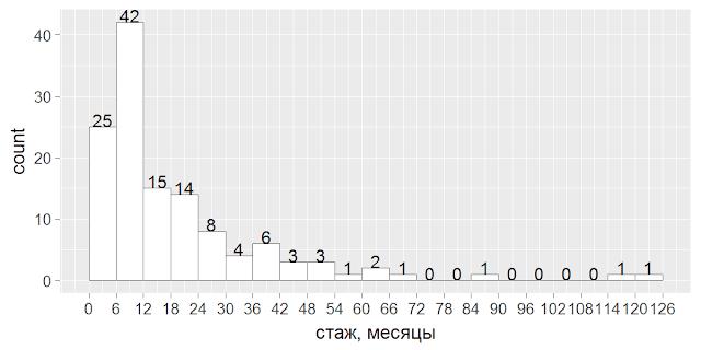 Кейс: метрики текучести персонала на примере одной компании