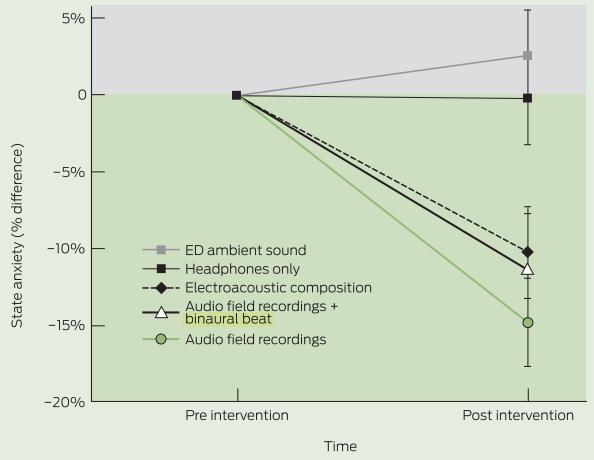 図:救急室の患者の不安