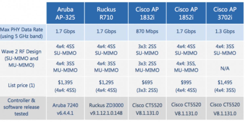 Fig 1 2 Comparison Between Cisco Vs Aruba Ruckus