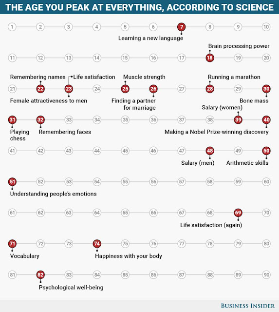 These Are The Ages You Peak At Everything In Your Life According To Science; Know Them And Stay Alert At That Age