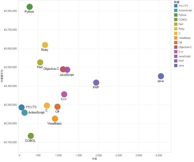 日本 プログラマー プログラミング言語別 年収ランキング 案件数 比較