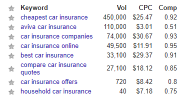 Car Insurance High CPC Keyword