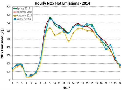Seasonal Hourly NOx Hot Emissions In Thessaloniki For 2014