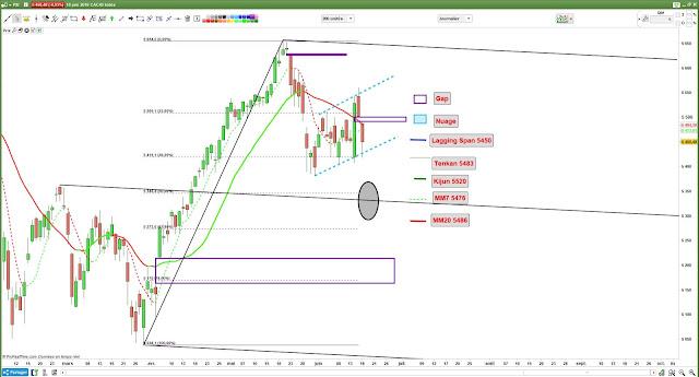 Analyse technique du CAC40 $cac [18/06/18]