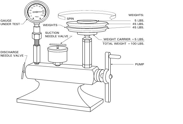 Pressure Gauge Calibration Procedure Using Dead Weight