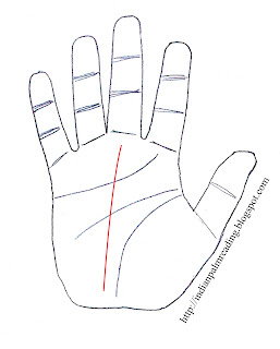 Indian Palmistry Fate Line