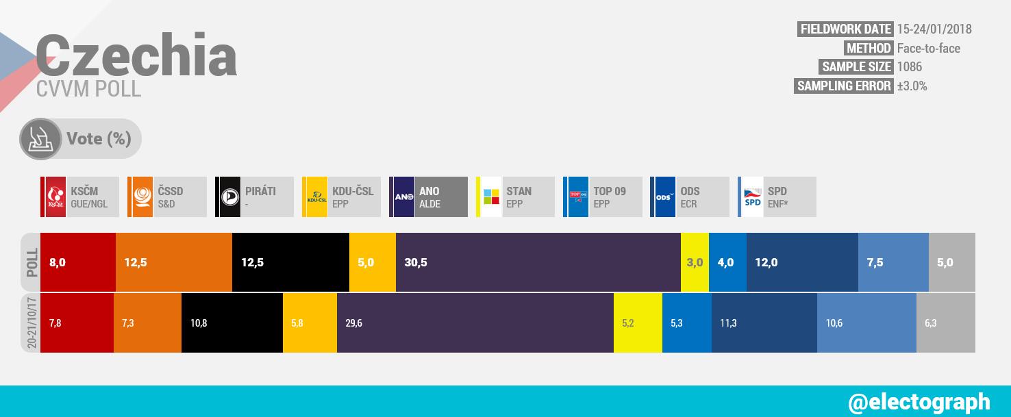 CZECHIA CVVM poll chart, January 2018