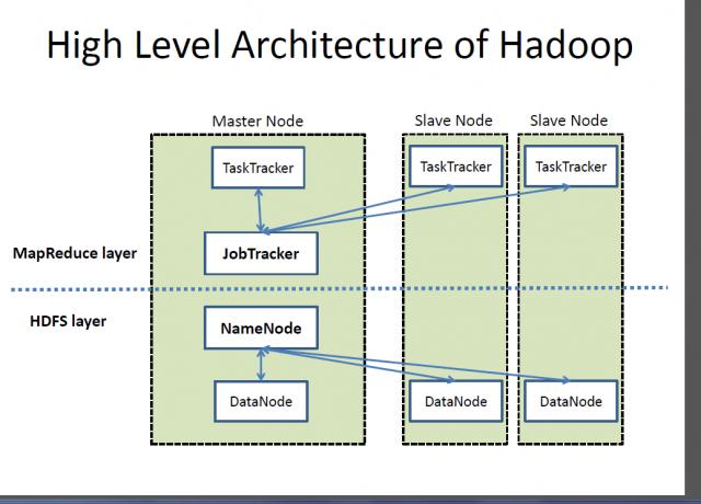 Hadoop quiz hadoop introduction 2 hadoop developer self for Architecture hadoop