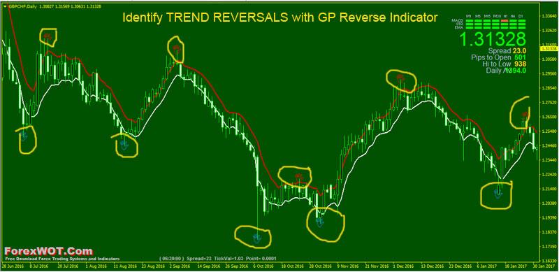 Trend-Reversal-GP-Reverse