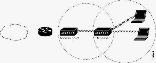 CISCO CCNA CCNP and CCIE Study and LABS: WLAN Fundamentals