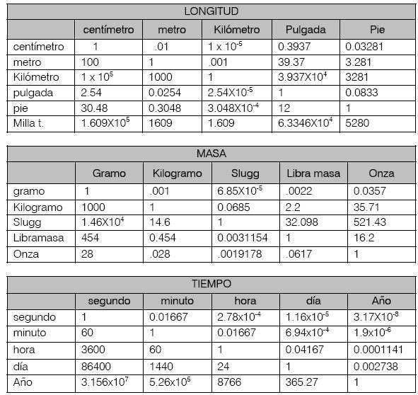 Nociones de qumica prof marian r lossada levi tabla de conversin de unidades sistema internacional sistema ingls urtaz Images