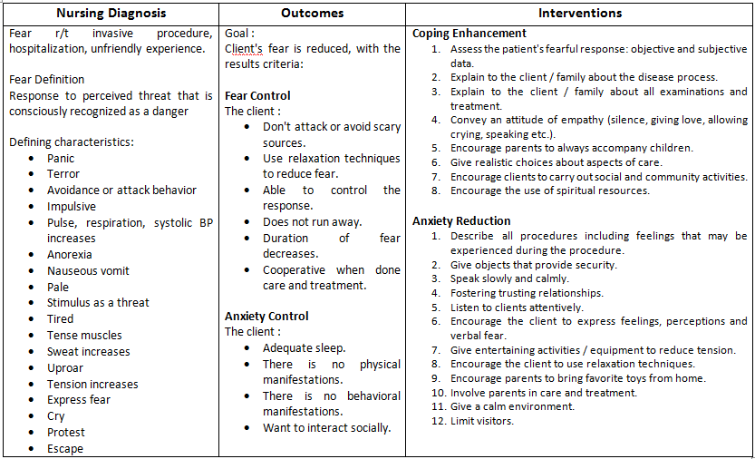 Nursing Diagnosis and Interventions for Fear - Nursing ...