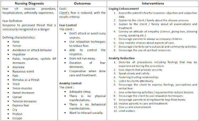 Nursing diagnosis scenarios