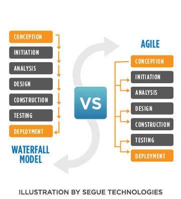 5 what is the connection between the waterfall model and the iterative and incremental model