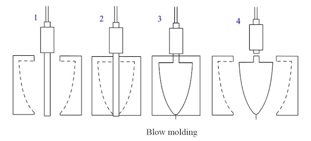 Step in Blow Molding