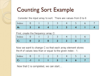 Counting Sort in Java - Example