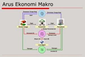 Arus ekonomi makro