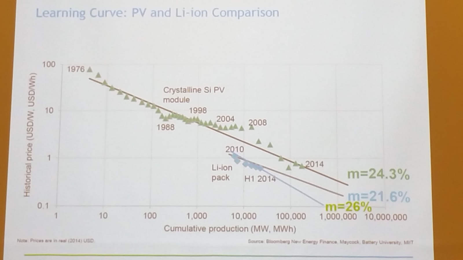 Energiespeicher: Problem Batterie und Autoindustrie