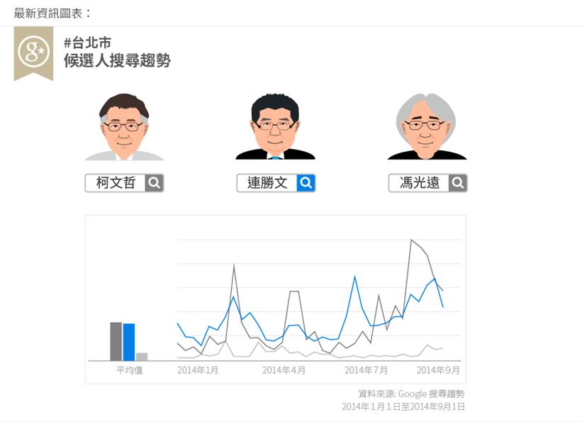 九合一選戰倒數75天,Google台灣推一站式選情網站
