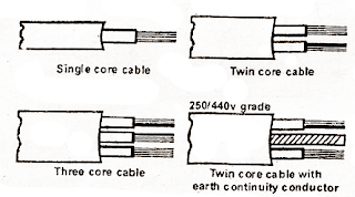 electrical topics: Types of cable W.R.T core