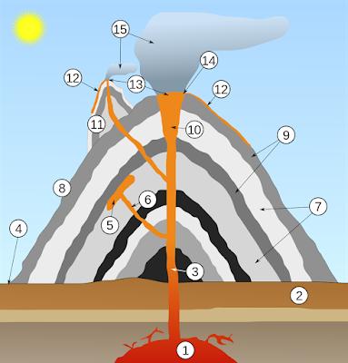 Budowa wulkanu Autor: MesserWoland CC3