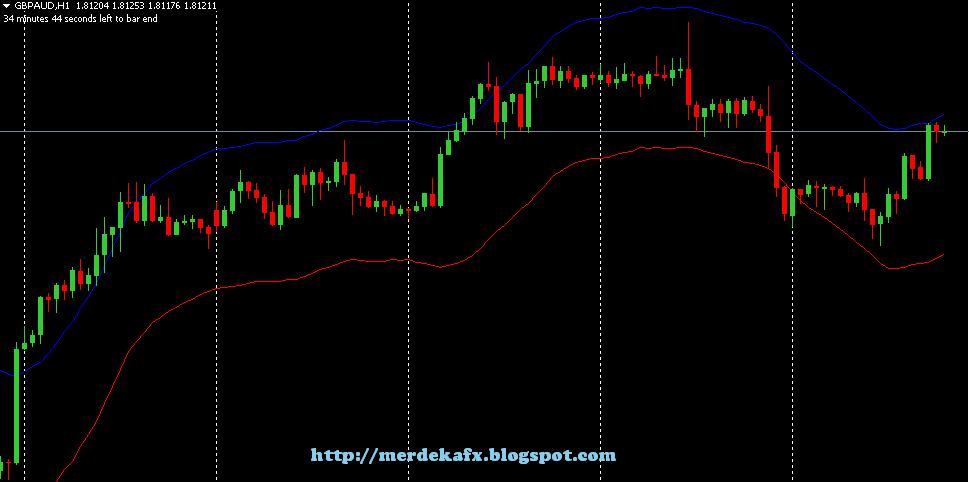 Cara trading forex dengan indikator