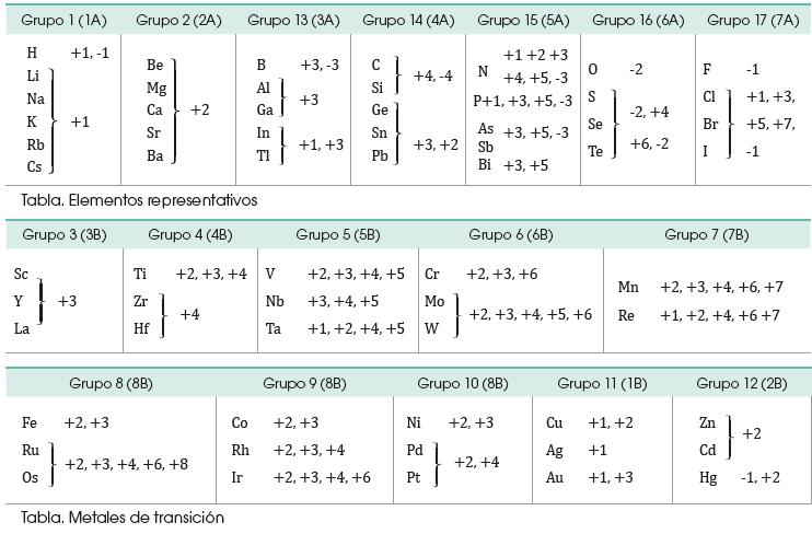 Valencia y numero de oxidacin tu tarea gratis cada grupo de la tabla peridica urtaz Images