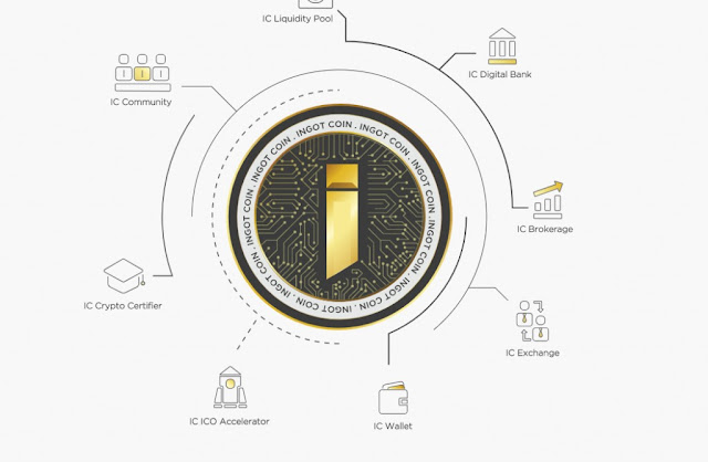 INGOT COIN is the best solution to solve many difficulties.