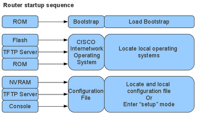 THE SCHOOL OF CISCO NETWORKING (SCN): THE CISCO ROUTER BOOT