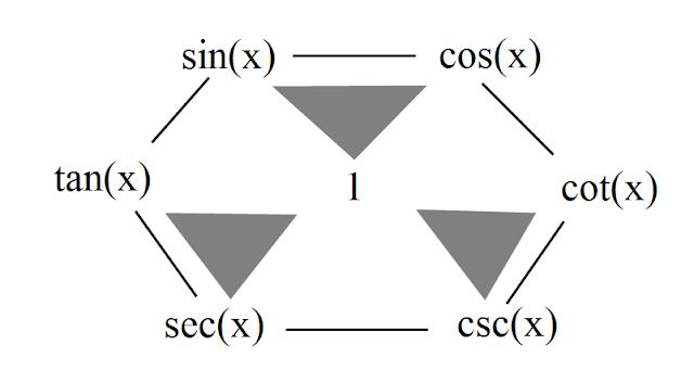 MATH CAN BE FUN?!?!?!?!? : Trigonometric Identities