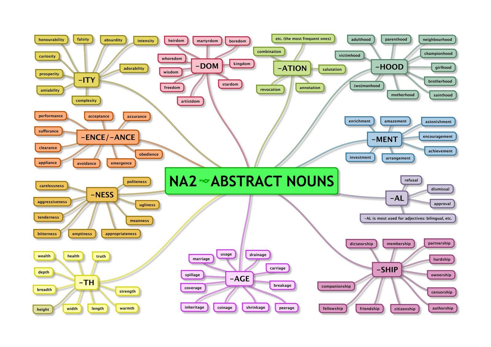 Concrete Abstract Nouns Exercises
