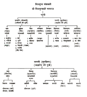 Origin of  Kayasth