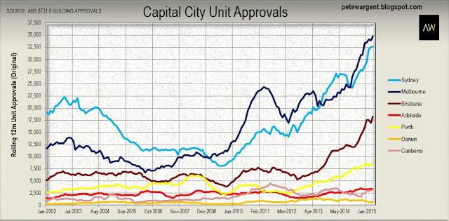 capital cityunit approvals