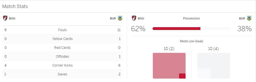 แทงบอลออนไลน์ บาคาร่า ผลการแข่งขันระหว่าง AFC Bournemouth Vs Burnley