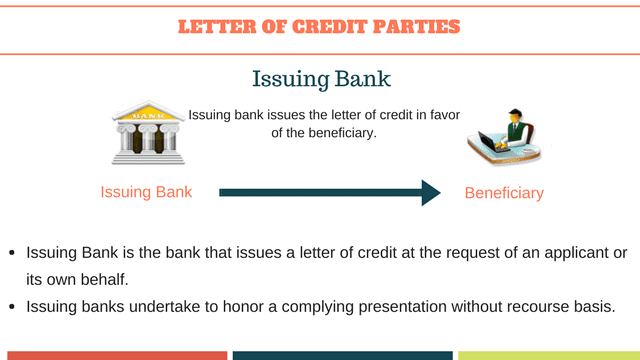 Issuing Bank's roles and responsibilities under a letter of credit transaction.