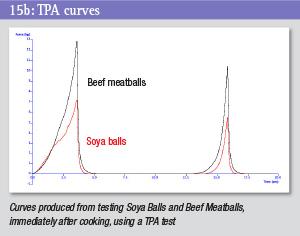 TPA curves
