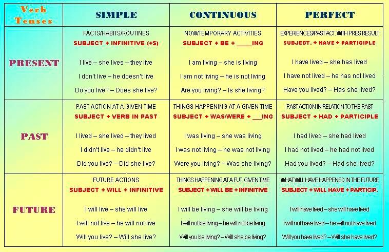 also verb tenses chart rh englishteachermargaritaspot