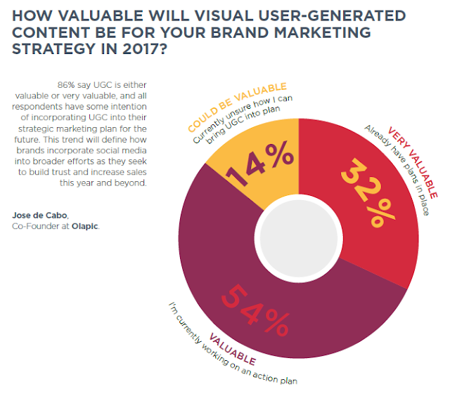 UGC will be very valuable for brand marketing strategy