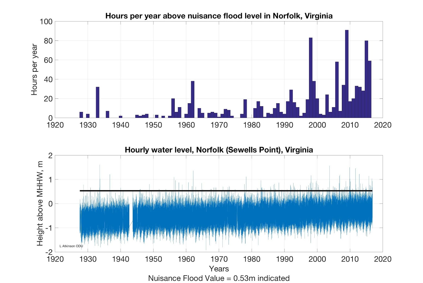the top panel shows the hours per year that water levels at sewells point were above the nws defined nuisance flood level of 0 53 m above mhhw