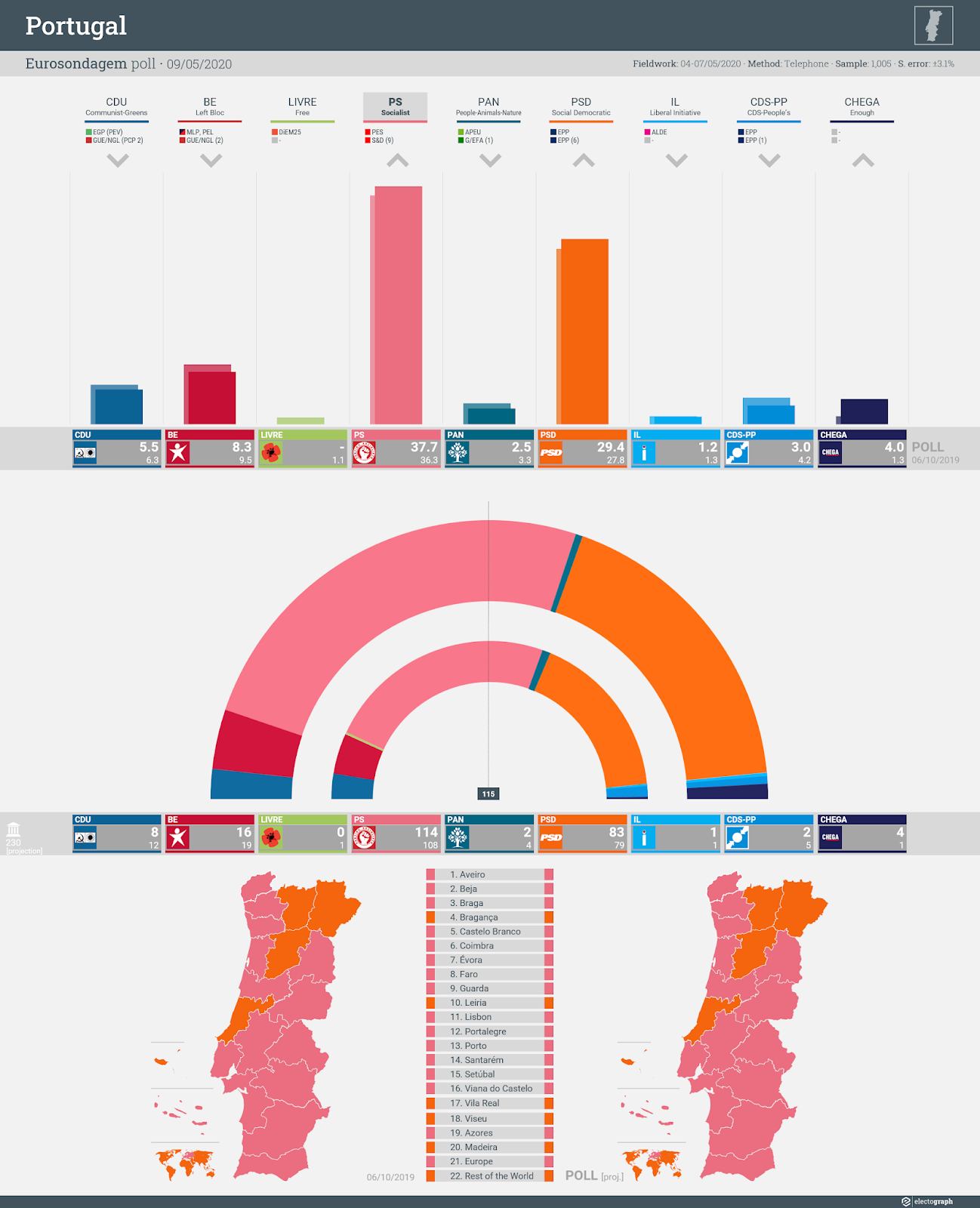 PORTUGAL: Eurosondagem poll chart, 9 May 2020