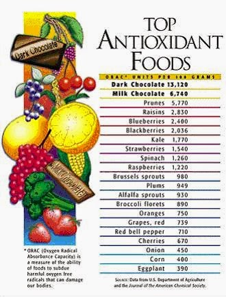 hover_share weight loss - top antioxidant foods