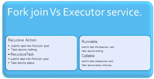 java 7 Fork Join Vs Executor service