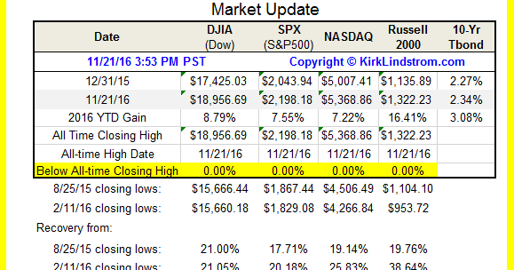 Image Result For How Major Us Stock Indexes Fared On Friday